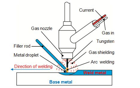 tig welding diagram