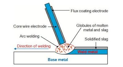 stick welding diagram