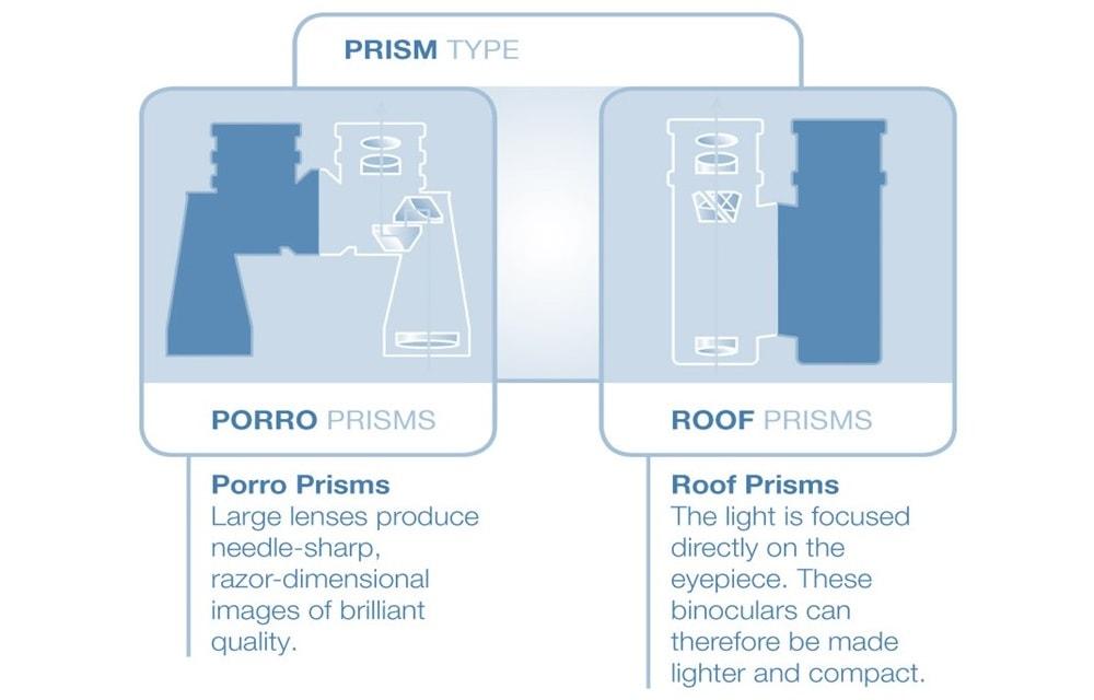 compact binocular prism types